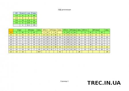 Результаты Grand TREC в Teteriv Country 2016.09.10-11