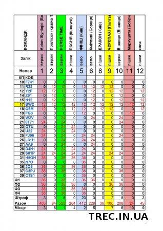EquiRoGaine в Бобриці 2021.04.17